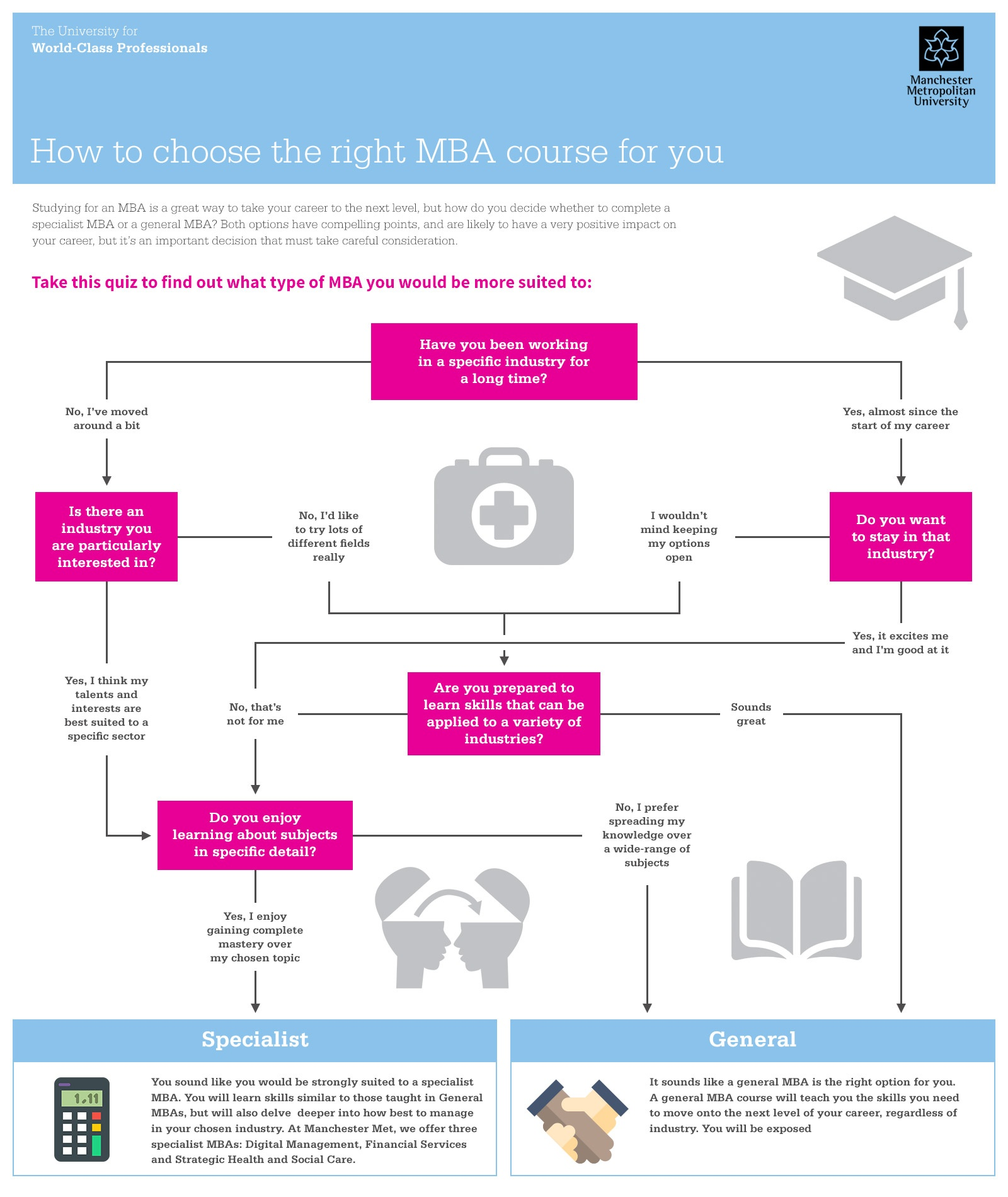 the major factors to take into consideration when option for an mba Regis' professional mba program offers a community of manage with consideration for the economic  and take into account factors such as experience.